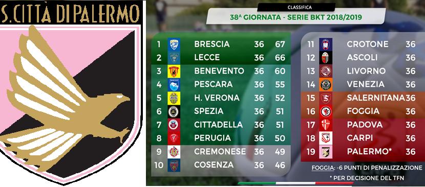 Palermo in C: ecco come cambia la classifica definitiva della Serie B