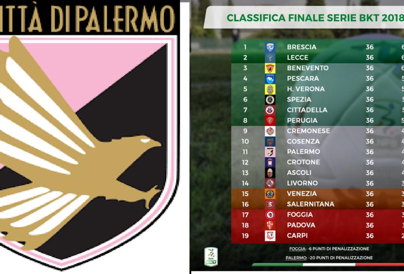 Palermo in B con -20 in classifica, Foggia in C, si fanno i playout