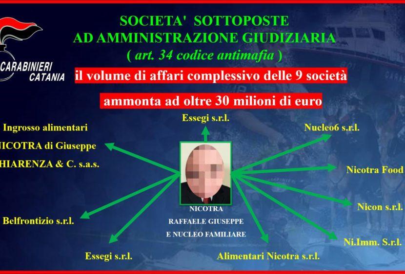 Catania, sottoposte ad amministrazione giudiziaria società di un imprenditore legato alla mafia