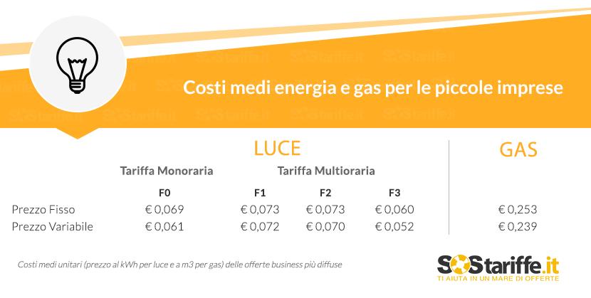 Liberalizzazione mercato luce e gas per aziende: costi medi e consigli