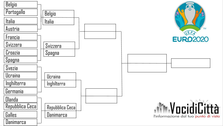 Euro 2020: il programma dei quarti di finale e le possibili semifinali