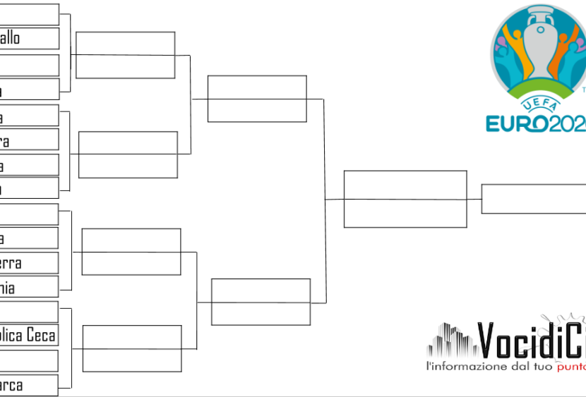 Euro 2020: il programma degli ottavi di finale e le possibili combinazioni ai quarti